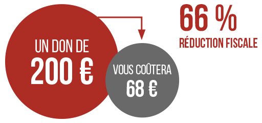 66% de réduction fiscale